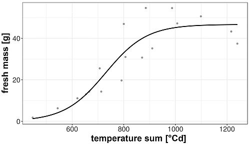 Fig. 5:  Development of fresh mass of the onion 'Summit' (Bejo) with growth function